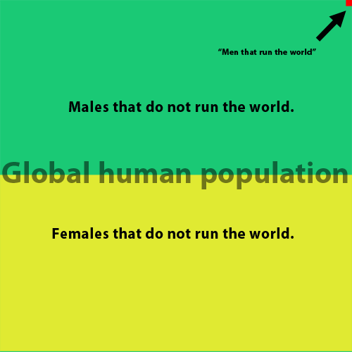 Men that run the world, vs men who do not, vs women who do not
