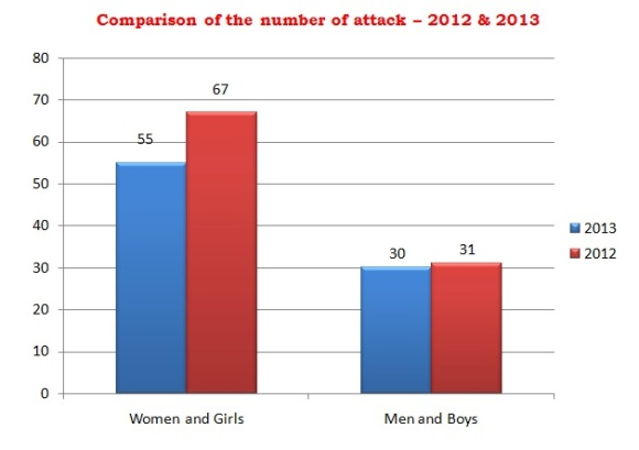 Acid attack statistics - gender perspective